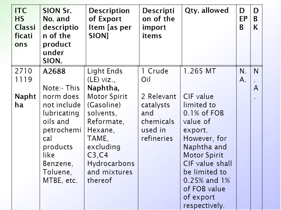 ITC HS Classi ficati ons SION Sr. No. and descriptio n of the product under SION. Description of Export Item [as per SION] Descripti on of the import