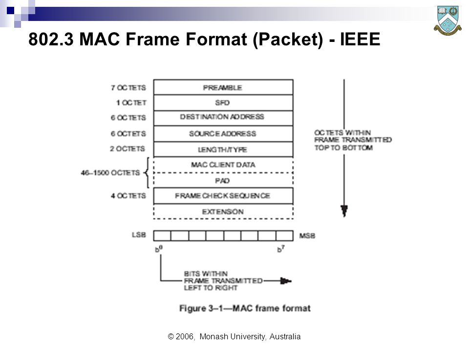 © 2006, Monash University, Australia 802.3 MAC Frame Format (Packet) - IEEE