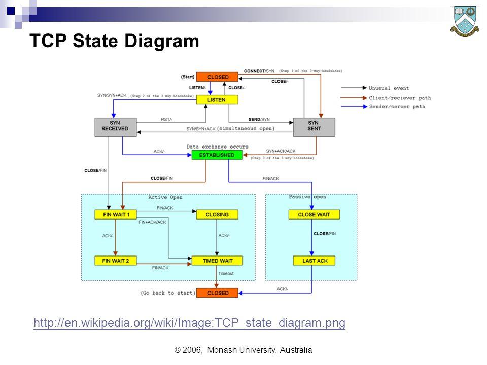 © 2006, Monash University, Australia TCP State Diagram http://en.wikipedia.org/wiki/Image:TCP_state_diagram.png