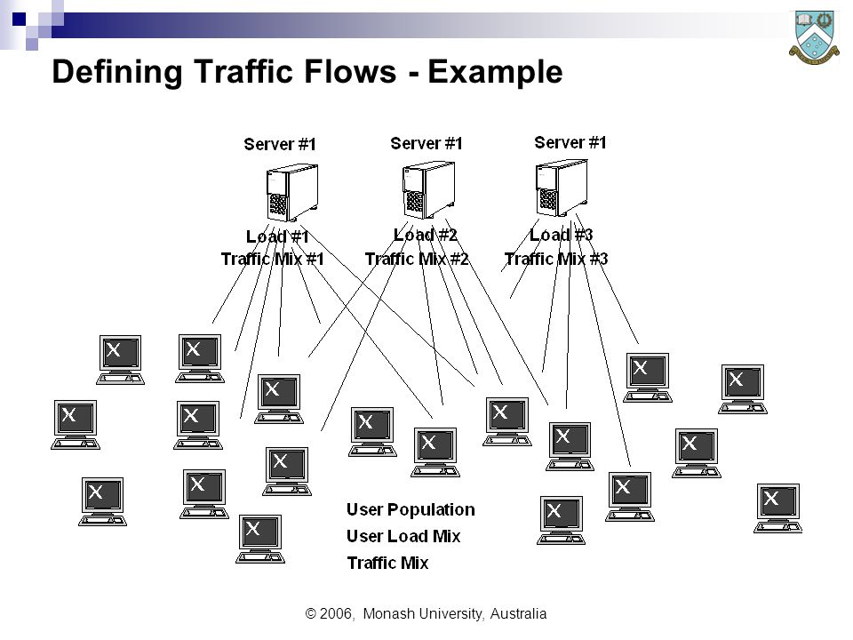© 2006, Monash University, Australia Defining Traffic Flows - Example