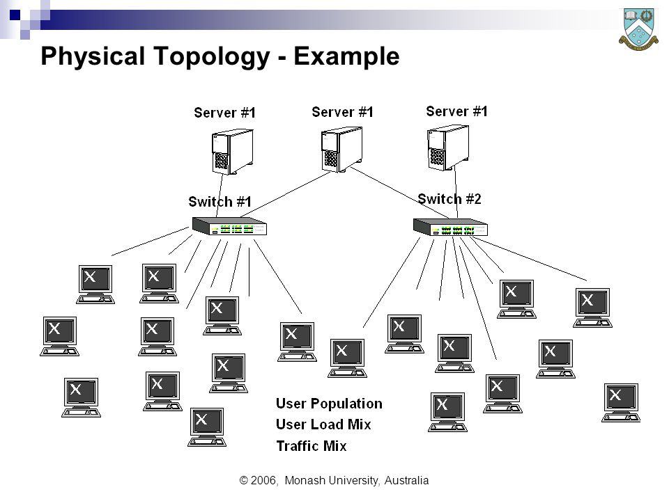 © 2006, Monash University, Australia Physical Topology - Example