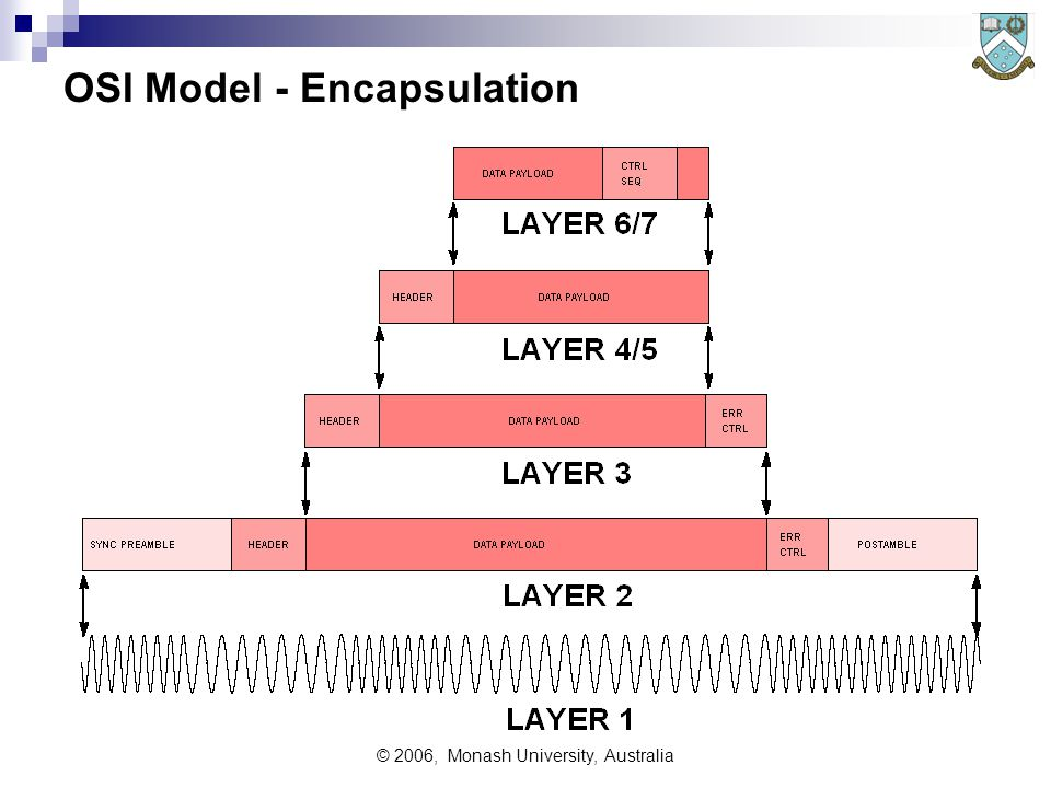 © 2006, Monash University, Australia OSI Model - Encapsulation