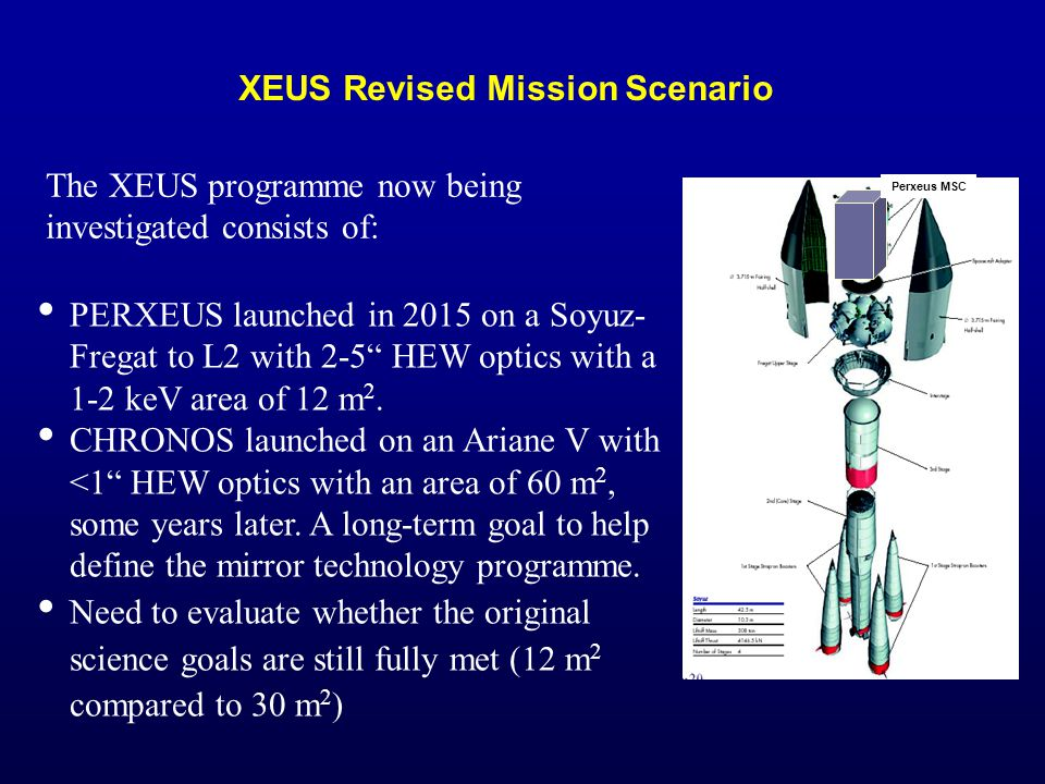 PERXEUS launched in 2015 on a Soyuz- Fregat to L2 with 2-5 HEW optics with a 1-2 keV area of 12 m 2.