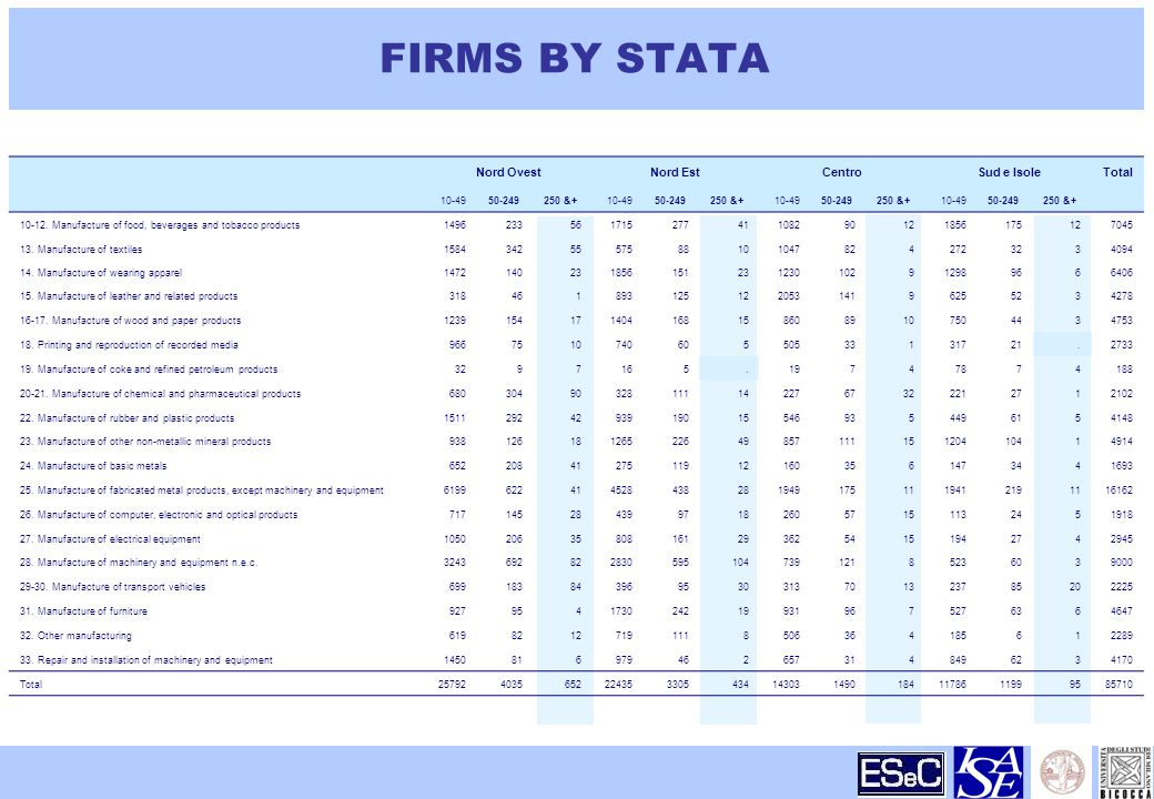 FIRMS BY STATA Nord OvestNord EstCentroSud e IsoleTotal & & & &