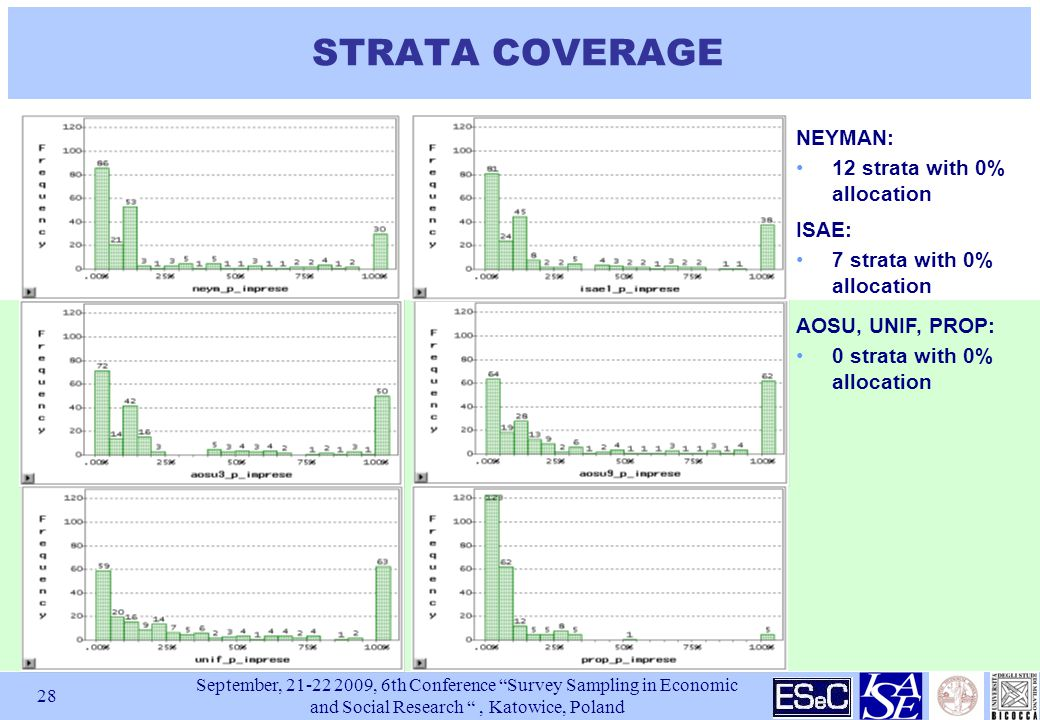 September, , 6th Conference Survey Sampling in Economic and Social Research , Katowice, Poland 28 STRATA COVERAGE AOSU, UNIF, PROP: 0 strata with 0% allocation NEYMAN: 12 strata with 0% allocation ISAE: 7 strata with 0% allocation