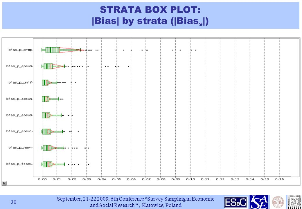 September, , 6th Conference Survey Sampling in Economic and Social Research , Katowice, Poland 30 STRATA BOX PLOT: |Bias| by strata (|Bias s |)