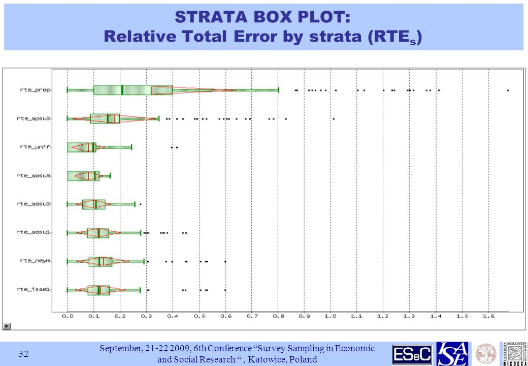 September, , 6th Conference Survey Sampling in Economic and Social Research , Katowice, Poland 32 STRATA BOX PLOT: Relative Total Error by strata (RTE s )