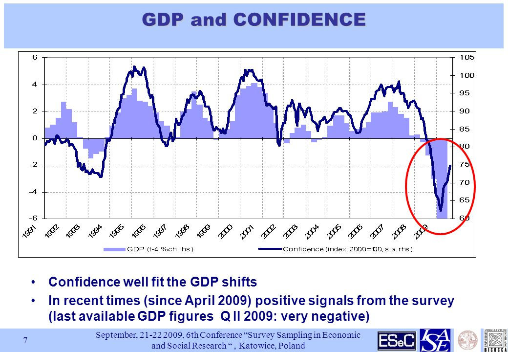 September, , 6th Conference Survey Sampling in Economic and Social Research , Katowice, Poland 7 GDP and CONFIDENCE Confidence well fit the GDP shifts In recent times (since April 2009) positive signals from the survey (last available GDP figures Q II 2009: very negative)