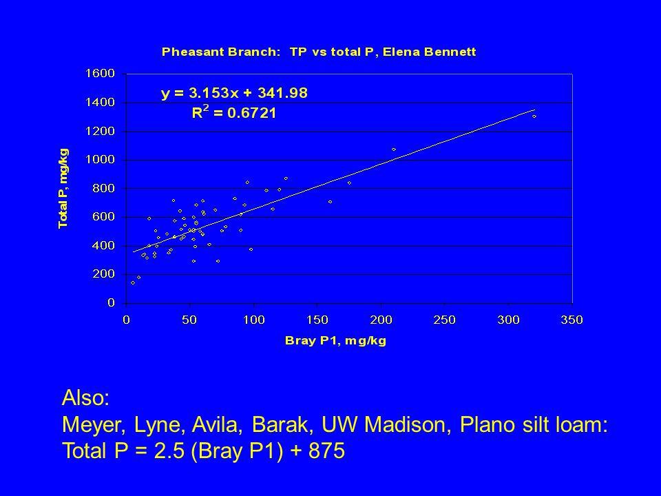 Also: Meyer, Lyne, Avila, Barak, UW Madison, Plano silt loam: Total P = 2.5 (Bray P1) + 875