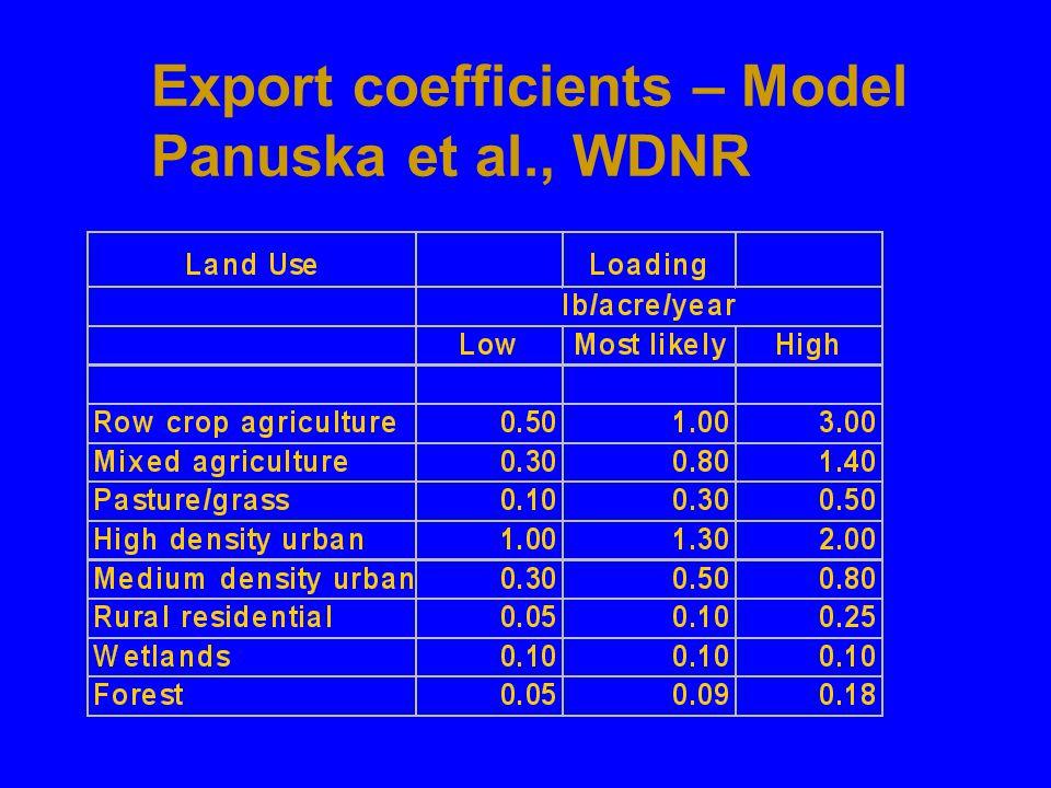 Export coefficients – Model Panuska et al., WDNR