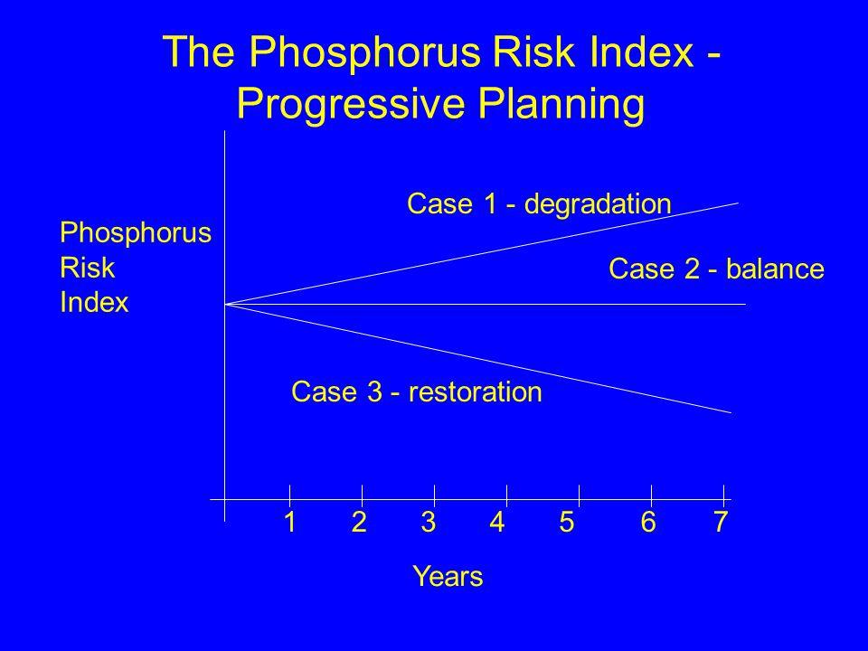 The Phosphorus Risk Index - Progressive Planning 1234567 Years Phosphorus Risk Index Case 1 - degradation Case 2 - balance Case 3 - restoration