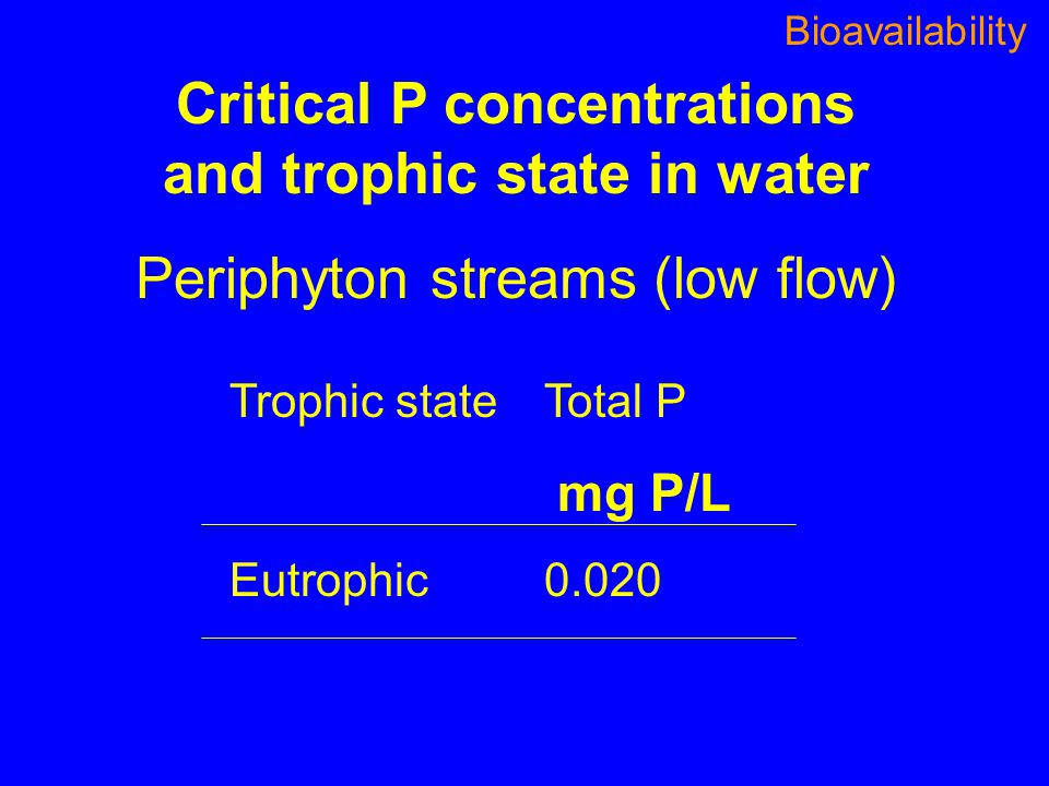 Critical P concentrations and trophic state in water Periphyton streams (low flow) Trophic stateTotal P mg P/L Eutrophic0.020 Bioavailability