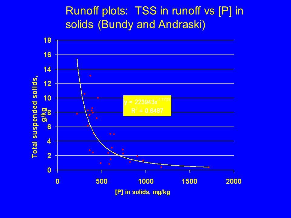 Runoff plots: TSS in runoff vs [P] in solids (Bundy and Andraski)
