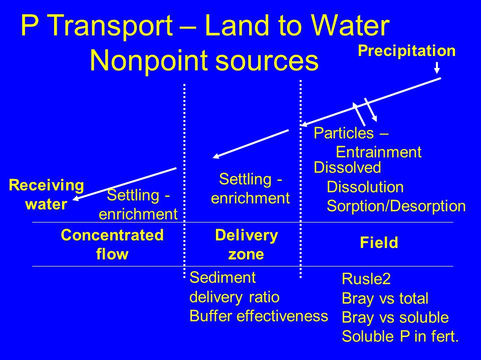 Field Concentrated flow Particles – Entrainment Settling - enrichment Receiving water Precipitation P Transport – Land to Water Nonpoint sources Delivery zone Dissolved Dissolution Sorption/Desorption Rusle2 Bray vs total Bray vs soluble Soluble P in fert.