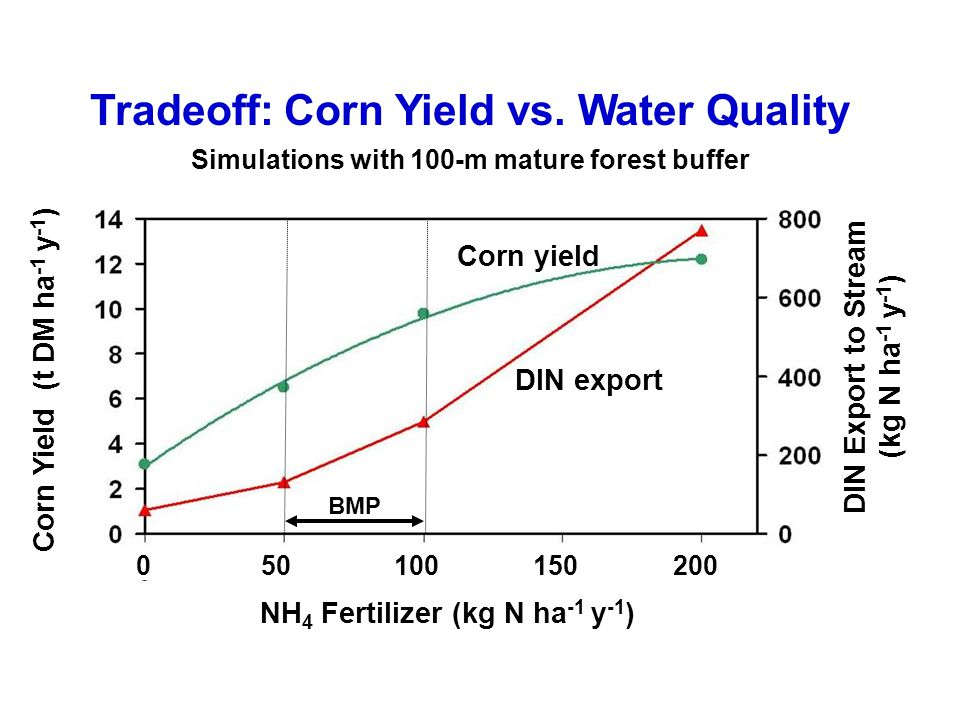 Tradeoff: Corn Yield vs.