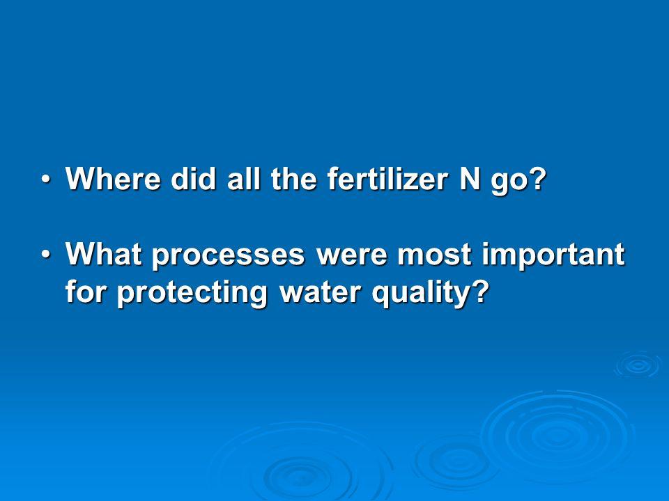 Where did all the fertilizer N go Where did all the fertilizer N go.