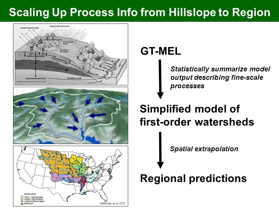 GT-MEL Simplified model of first-order watersheds Statistically summarize model output describing fine-scale processes Regional predictions Spatial extrapolation Alexander et al.
