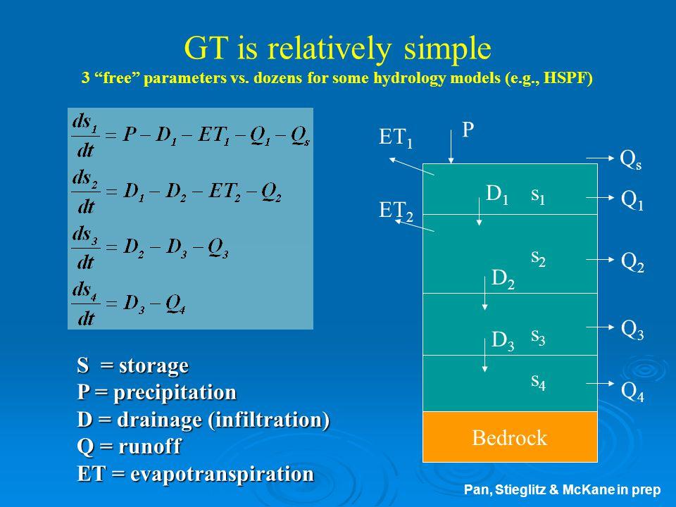 Simulation Matrix: 2 Forest Ages X 3 Buffer Widths X 3 Fertilizer Rates Simulation # BMP WQ BMP YIELD