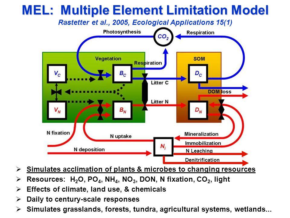 420420 60 40 20 0 Soil Respiration (kg C ha -1 d -1 ) Dissolved NO 3 (mg N L -1 ) 30 20 10 0 Mature Forest Buffer Corn, Segment 9 Denitrification (kg N ha -1 d -1 ) WFPS %