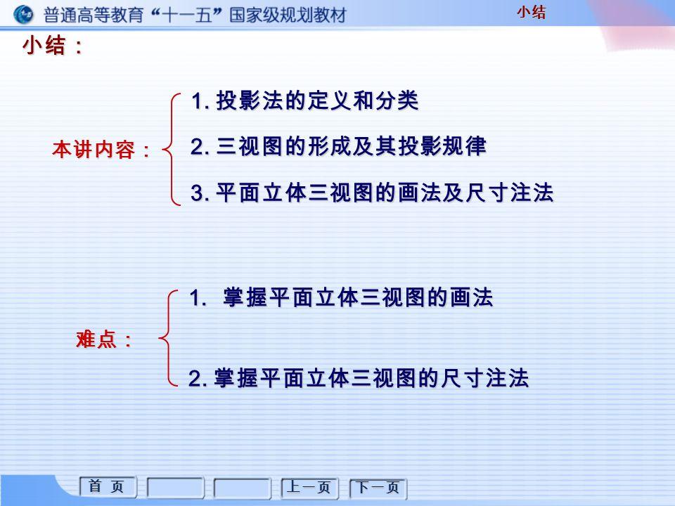 首 页 首 页 上一页 下一页 小结:小结 1. 投影法的定义和分类 2. 三视图的形成及其投影规律 3.