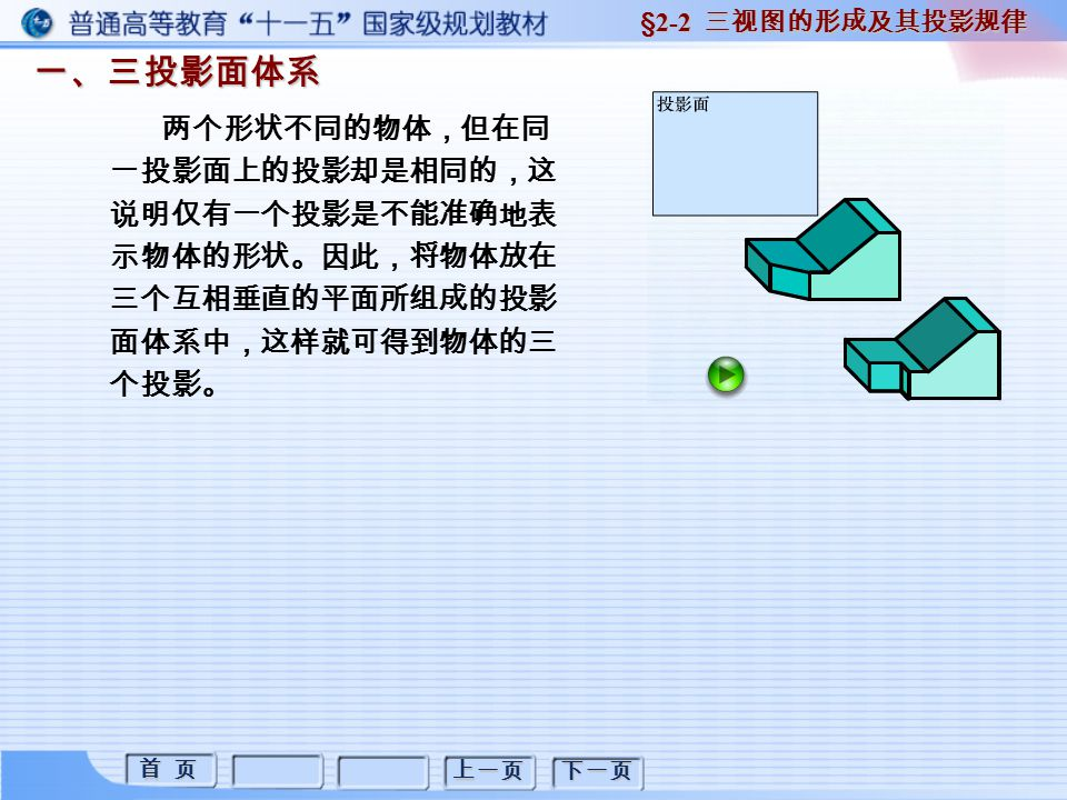 首 页 首 页 上一页 下一页 一、基本平面立体三视图的画法 1. 棱柱 棱柱的尺寸注法: §2-3 平面立体三视图画法