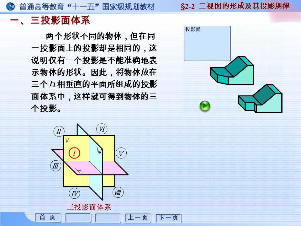 首 页 首 页 上一页 下一页 一、基本平面立体三视图的画法 2. 棱锥 棱锥的形体特征: §2-3 平面立体三视图画法 所有棱线汇交于锥顶 底面为平面多边形
