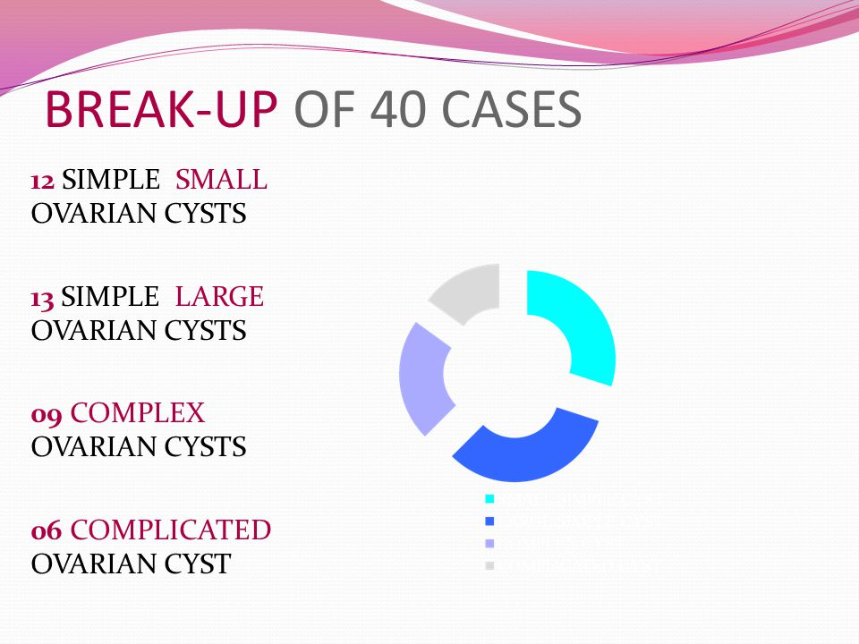 BREAK-UP OF 40 CASES 12 SIMPLE SMALL OVARIAN CYSTS 13 SIMPLE LARGE OVARIAN CYSTS 09 COMPLEX OVARIAN CYSTS 06 COMPLICATED OVARIAN CYST