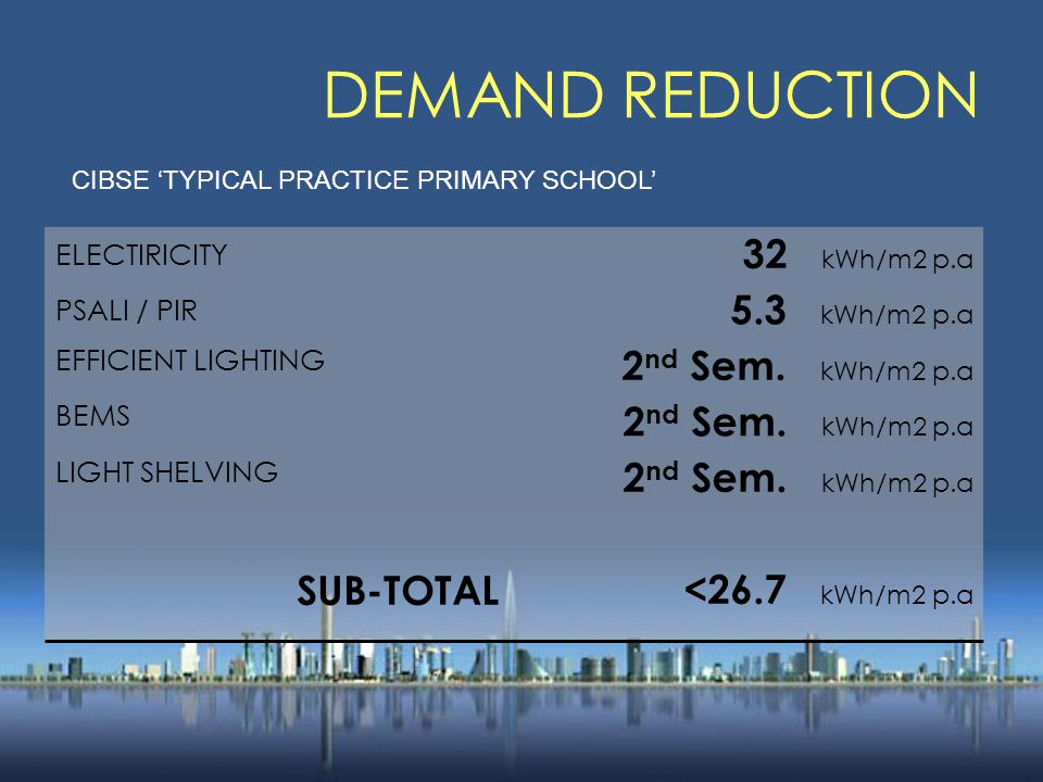 DEMAND REDUCTION ELECTIRICITY 32 kWh/m2 p.a PSALI / PIR 5.3 kWh/m2 p.a EFFICIENT LIGHTING 2 nd Sem.