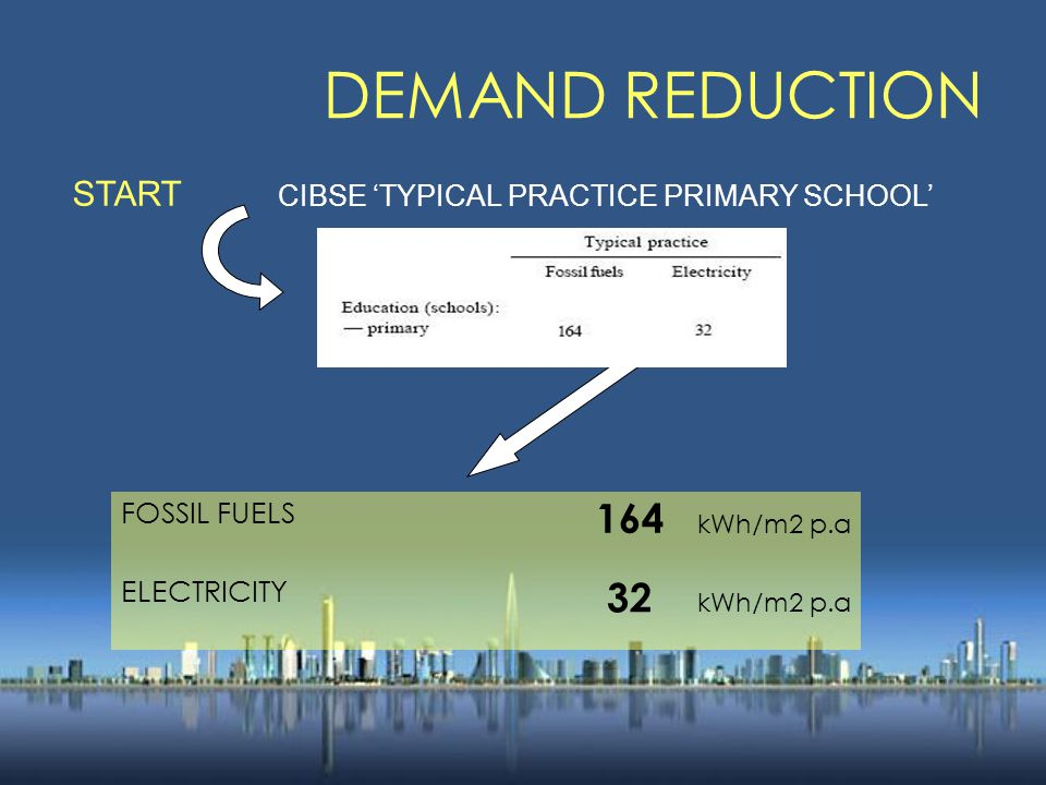 DEMAND REDUCTION START CIBSE 'TYPICAL PRACTICE PRIMARY SCHOOL' FOSSIL FUELS 164 kWh/m2 p.a ELECTRICITY 32 kWh/m2 p.a