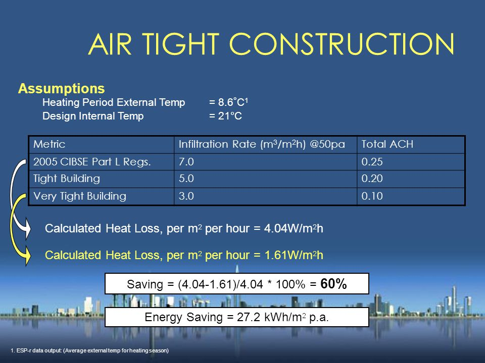 AIR TIGHT CONSTRUCTION Assumptions Heating Period External Temp= 8.6 ° C 1 Design Internal Temp= 21°C MetricInfiltration Rate (m 3 /m 2 h) @50paTotal ACH 2005 CIBSE Part L Regs.7.00.25 Tight Building5.00.20 Very Tight Building3.00.10 Calculated Heat Loss, per m 2 per hour = 4.04W/m 2 h Calculated Heat Loss, per m 2 per hour = 1.61W/m 2 h Saving = (4.04-1.61)/4.04 * 100% = 60% Energy Saving = 27.2 kWh/m 2 p.a.