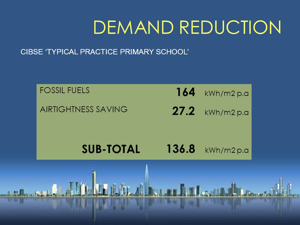 DEMAND REDUCTION FOSSIL FUELS 164 kWh/m2 p.a AIRTIGHTNESS SAVING 27.2 kWh/m2 p.a SUB-TOTAL136.8 kWh/m2 p.a CIBSE 'TYPICAL PRACTICE PRIMARY SCHOOL'