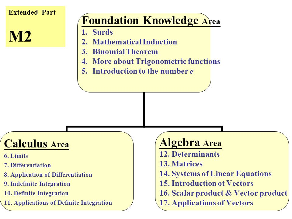 10 Foundation Knowledge Area 1.Surds 2.Mathematical Induction 3.Binomial Theorem 4.More about Trigonometric functions 5.Introduction to the number e Calculus Area 6.