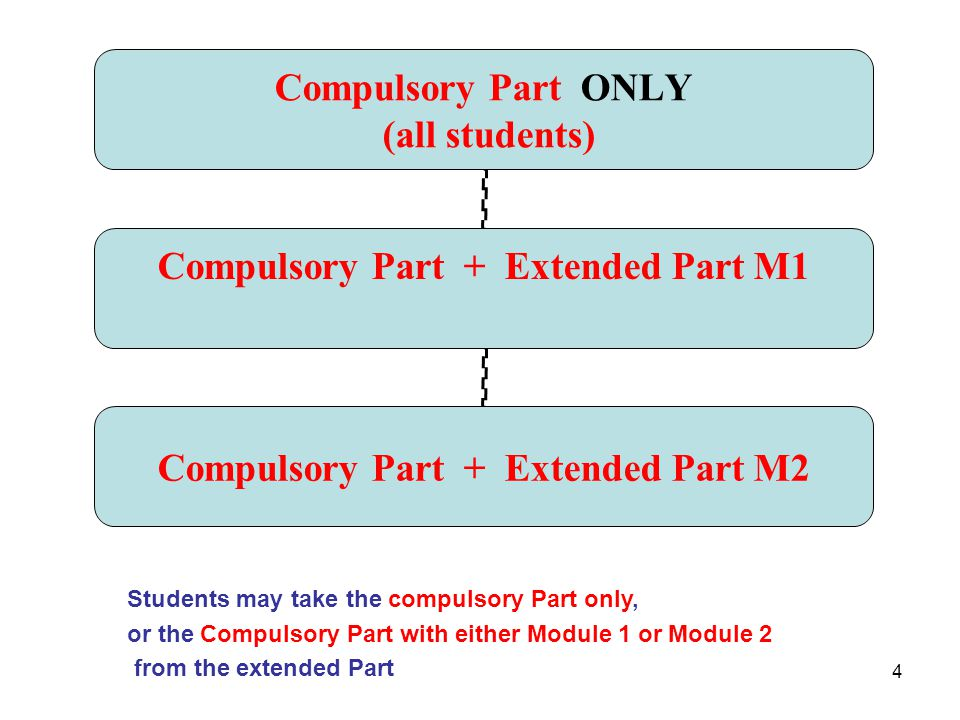 4 Compulsory Part ONLY (all students) Compulsory Part + Extended Part M1 Compulsory Part + Extended Part M2 Students may take the compulsory Part only, or the Compulsory Part with either Module 1 or Module 2 from the extended Part