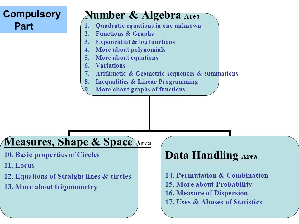 8 Number & Algebra Area 1.Quadratic equations in one unknown 2.Functions & Graphs 3.Exponential & log functions 4.More about polynomials 5.More about equations 6.Variations 7.Arithmetic & Geometric sequences & summations 8.Inequalities & Linear Programming 9.More about graphs of functions Measures, Shape & Space Area 10.