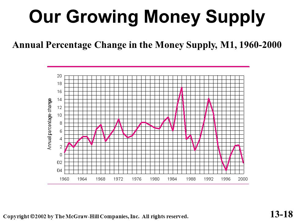 Our Growing Money Supply 13-18 Copyright  2002 by The McGraw-Hill Companies, Inc. All rights reserved. Annual Percentage Change in the Money Supply,