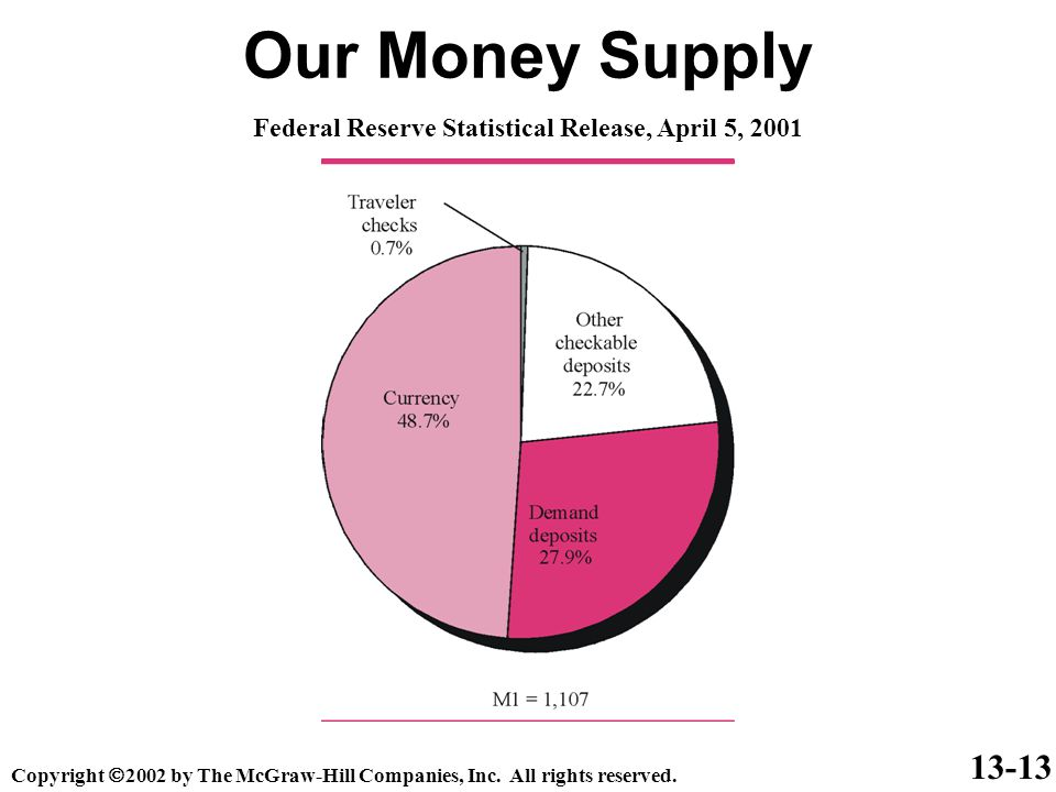 13-14 Our Money Supply: M1 Currency + Demand deposits + Other checkable deposits + Traveler's checks M1(traditionally our basic money supply) Copyright  2002 by The McGraw-Hill Companies, Inc.