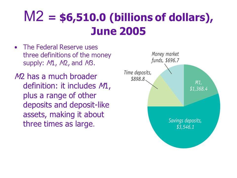 13-16 Our Money Supply: M1, M2, M3 Currency + Demand deposits + Other checkable deposits + Traveler's checks M1 + Savings deposits + Small-denomination time deposits (less than $100,00) + Money market mutual funds held by individuals M2 + Large denomination time deposits (more than $100,00) + Money market mutual funds held by institutions + Other less liquid assets M3