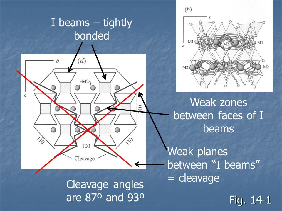 Classification Based on two linked things Based on two linked things Which cations occurs in M2 sites (facing bases of tetrahedron) Which cations occurs in M2 sites (facing bases of tetrahedron) Cation determines symmetry Cation determines symmetry Most plot on ternary diagram with apices: Most plot on ternary diagram with apices: Wollastonite, Wo Wollastonite, Wo Enstatite, En Enstatite, En Ferrosilite, Fe Ferrosilite, Fe