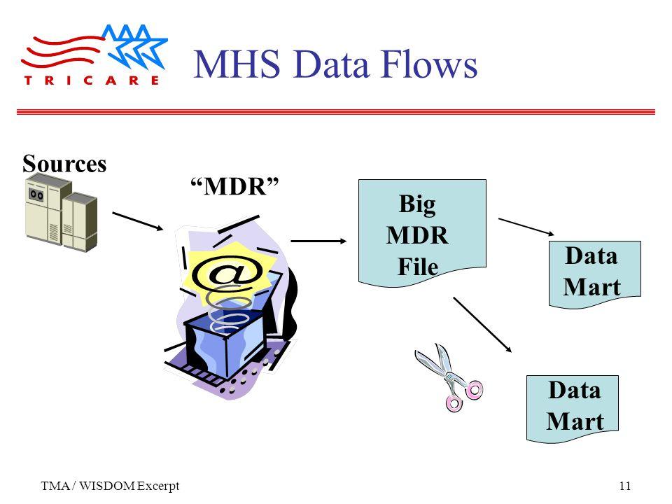 "TMA / WISDOM Excerpt11 MHS Data Flows ""MDR"" Sources Big MDR File Data Mart"