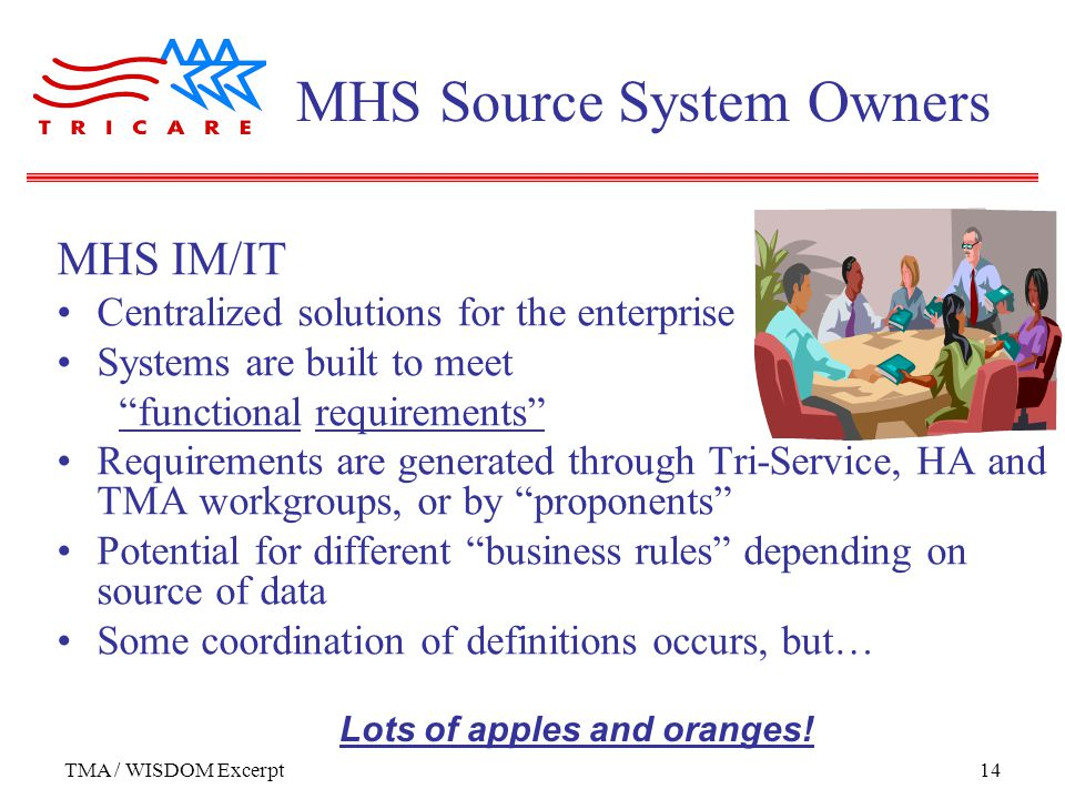 TMA / WISDOM Excerpt14 MHS IM/IT Centralized solutions for the enterprise Systems are built to meet functional requirements Requirements are generated through Tri-Service, HA and TMA workgroups, or by proponents Potential for different business rules depending on source of data Some coordination of definitions occurs, but… MHS Source System Owners Lots of apples and oranges!