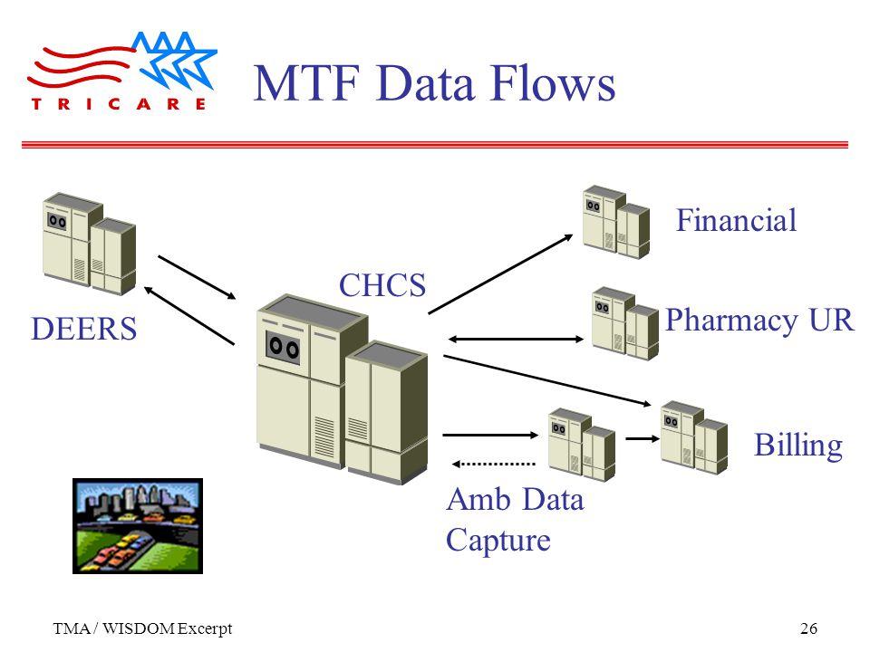 TMA / WISDOM Excerpt26 MTF Data Flows CHCS DEERS Financial Amb Data Capture Billing Pharmacy UR