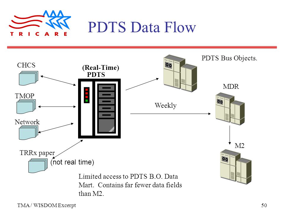 TMA / WISDOM Excerpt50 PDTS Data Flow CHCS PDTS Limited access to PDTS B.O.