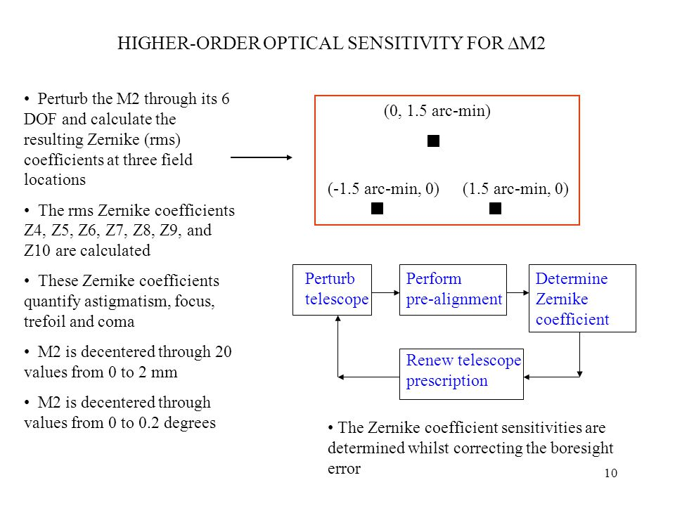 10 HIGHER-ORDER OPTICAL SENSITIVITY FOR  M2 Perturb the M2 through its 6 DOF and calculate the resulting Zernike (rms) coefficients at three field locations The rms Zernike coefficients Z4, Z5, Z6, Z7, Z8, Z9, and Z10 are calculated These Zernike coefficients quantify astigmatism, focus, trefoil and coma M2 is decentered through 20 values from 0 to 2 mm M2 is decentered through values from 0 to 0.2 degrees (0, 1.5 arc-min) (-1.5 arc-min, 0)(1.5 arc-min, 0) Perturb telescope Perform pre-alignment Determine Zernike coefficient Renew telescope prescription The Zernike coefficient sensitivities are determined whilst correcting the boresight error