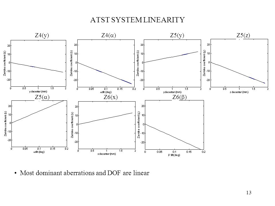13 ATST SYSTEM LINEARITY Z4(y) Z4(  ) Z5(y)Z5(z) Z5(  ) Z6(x) Z6(  ) Most dominant aberrations and DOF are linear