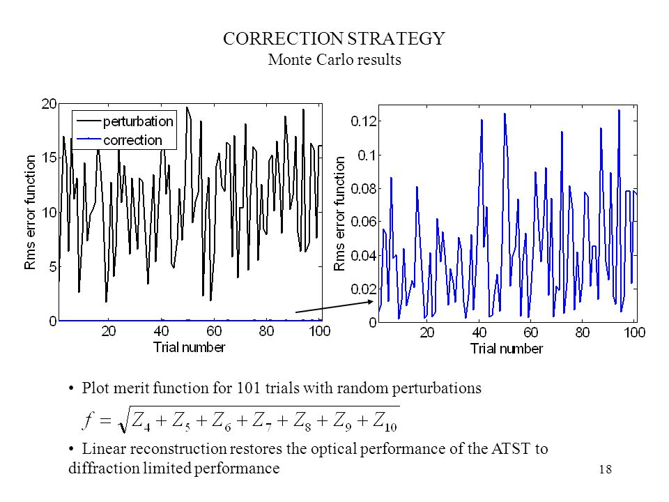 18 CORRECTION STRATEGY Monte Carlo results Plot merit function for 101 trials with random perturbations Linear reconstruction restores the optical performance of the ATST to diffraction limited performance