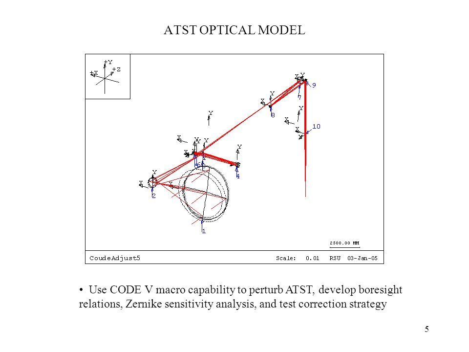 5 ATST OPTICAL MODEL Use CODE V macro capability to perturb ATST, develop boresight relations, Zernike sensitivity analysis, and test correction strategy