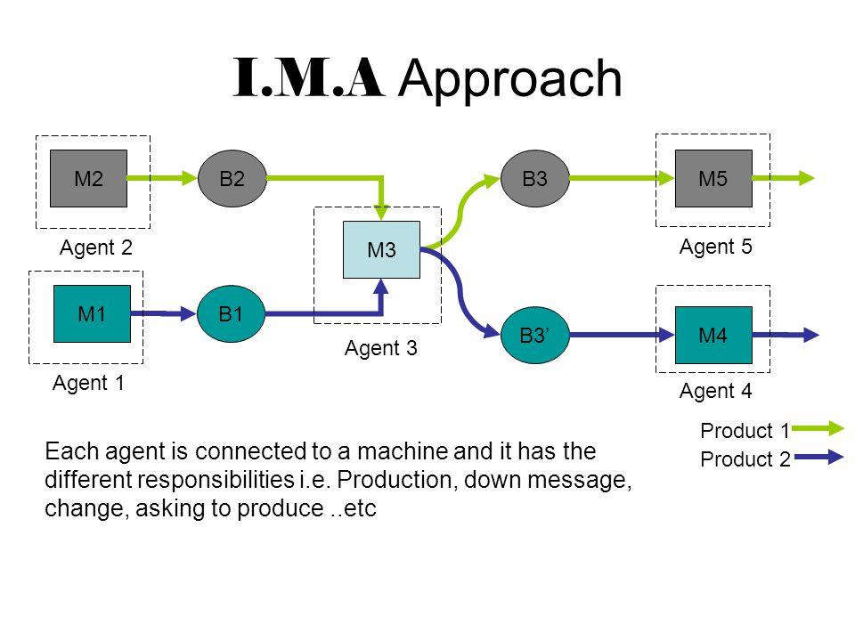 M1 M4 M3 M5M2B2 B1 B3 B3' Product 1 Product 2 Agent 5Agent 2Agent 1 Agent 3 Agent 4 I need 2 parts.