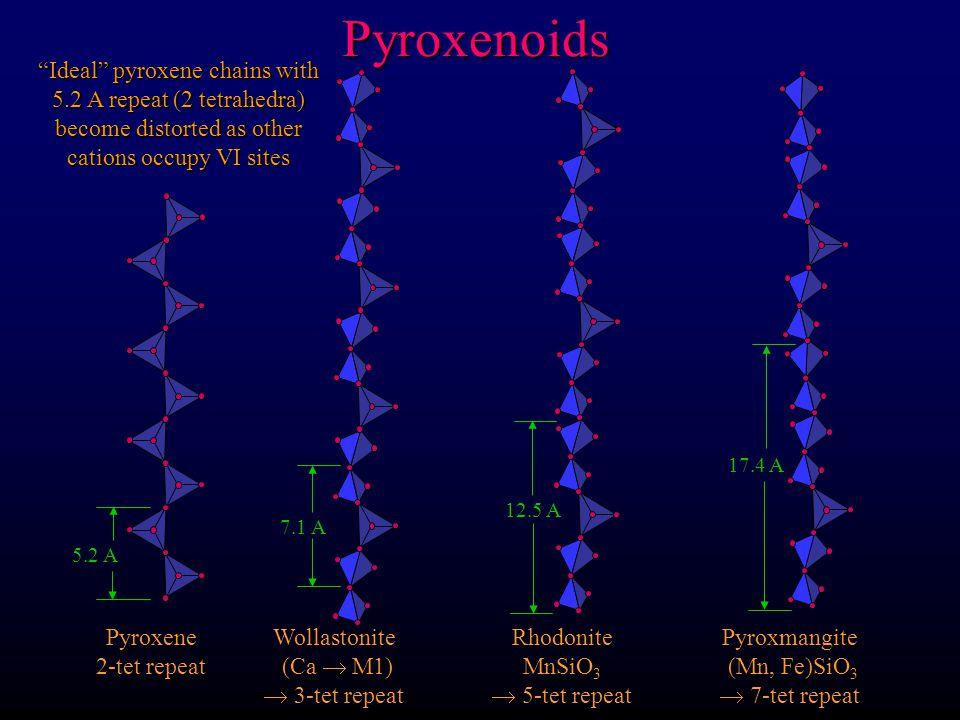 Pyroxene Chemistry Non-quad pyroxenes Jadeite NaAlSi 2 O 6 Ca(Mg,Fe)Si 2 O 6 Aegirine NaFe 3+ Si 2 O 6 Diopside-Hedenbergite Ca-Tschermack's molecule CaAl2SiO 6 Ca / (Ca + Na) 0.2 0.8 Omphacite aegirine- augite Augite Spodumene: LiAlSi 2 O 6