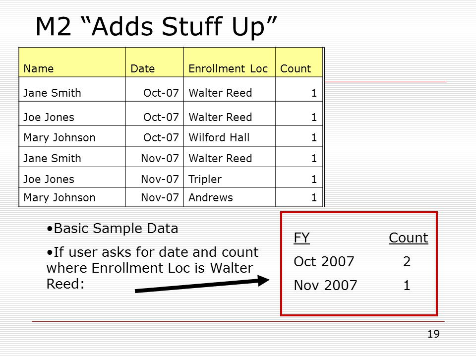 19 NameDateEnrollment LocCount Jane SmithOct-07Walter Reed1 Joe JonesOct-07Walter Reed1 Mary JohnsonOct-07Wilford Hall1 Jane SmithNov-07Walter Reed1 Joe JonesNov-07Tripler1 Mary JohnsonNov-07Andrews1 M2 Adds Stuff Up Basic Sample Data If user asks for date and count where Enrollment Loc is Walter Reed: FYCount Oct 2007 2 Nov 2007 1