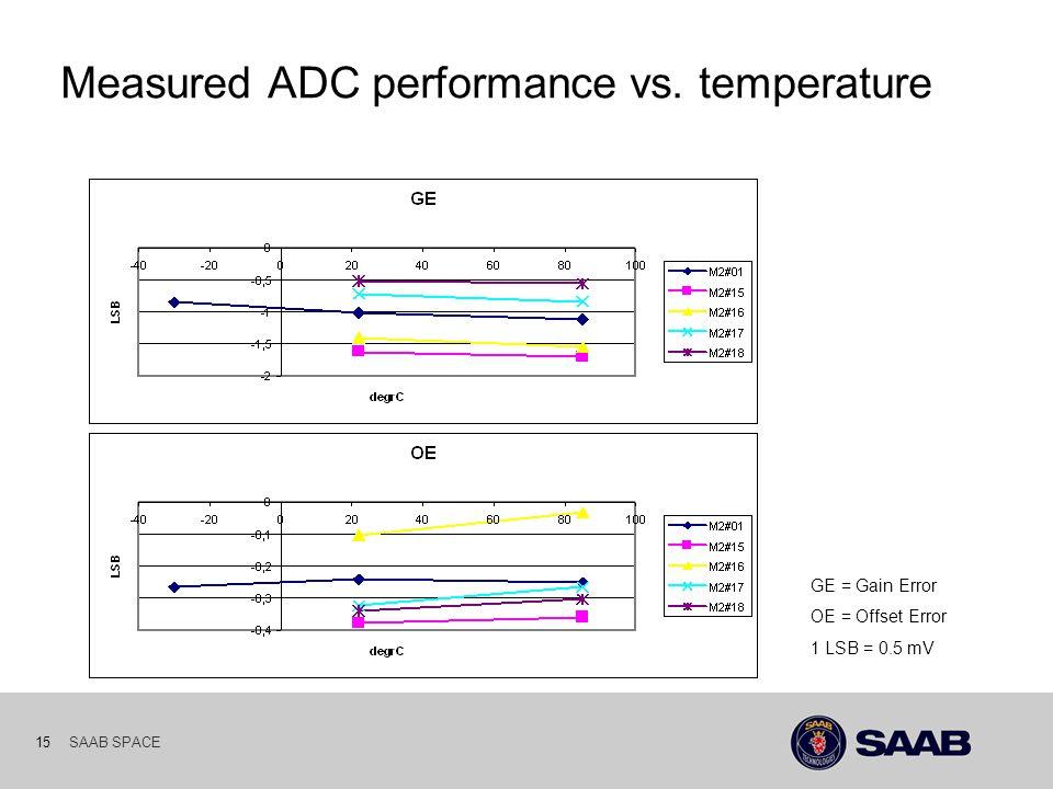 SAAB SPACE 15 Measured ADC performance vs. temperature GE = Gain Error OE = Offset Error 1 LSB = 0.5 mV